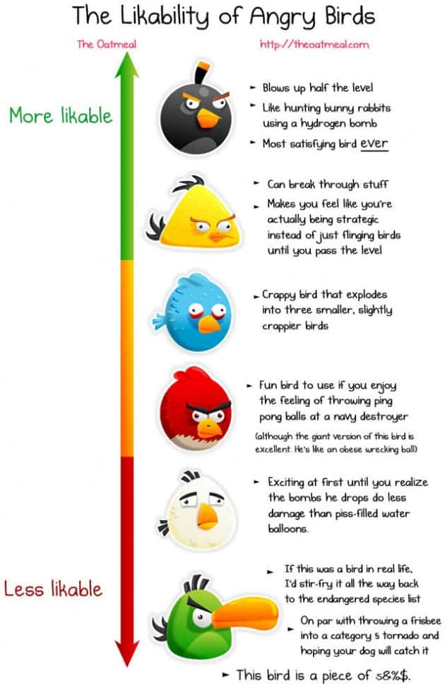 Likable Angry Birds