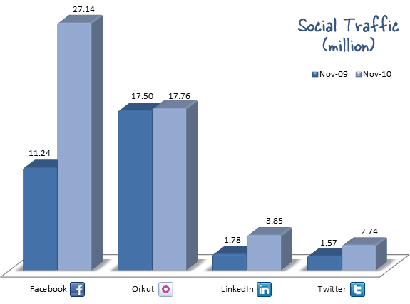 Growth Of Social Sites In India