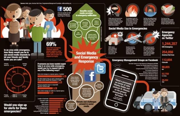 Social Media Emergency