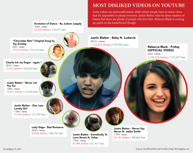 Most Disliked Videos On Youtube Ever Infographic