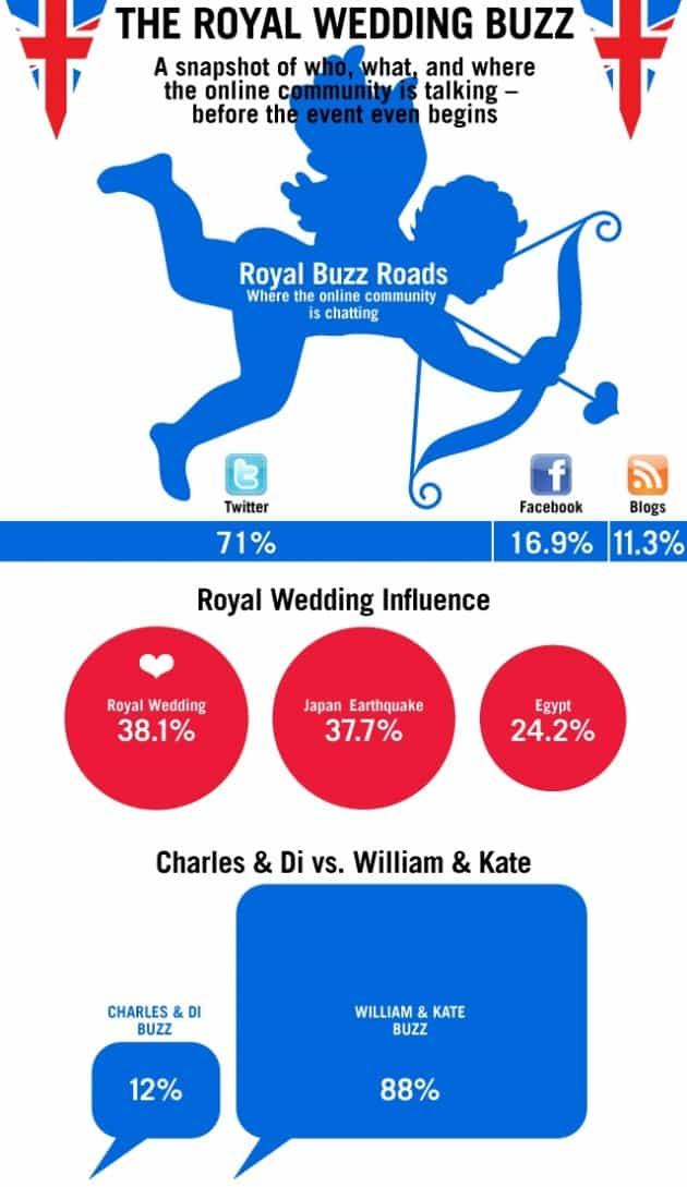 Royal Wedding Stats