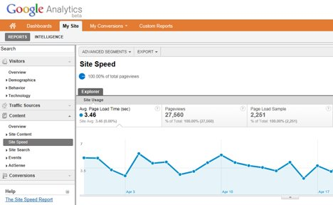 Site Speed Google Analytics