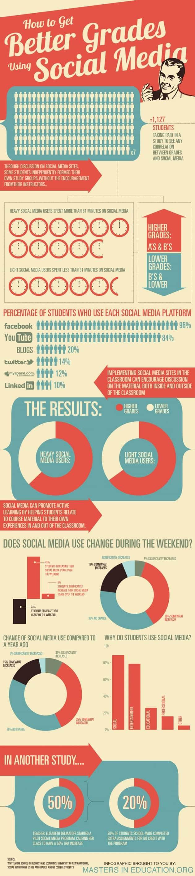 Better Grades via Social Media