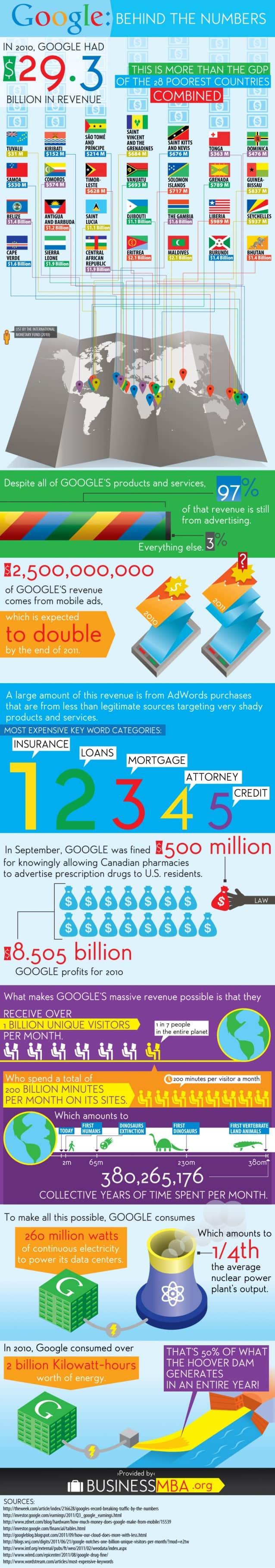 Google Numbers