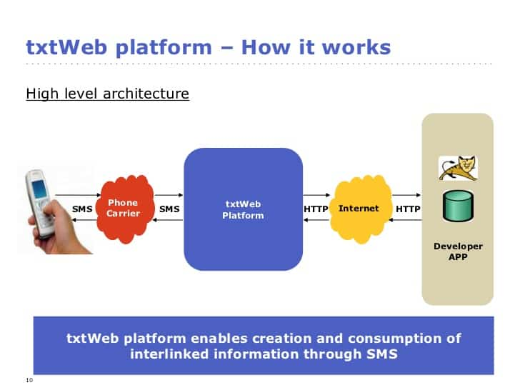 txtWeb - How It Works