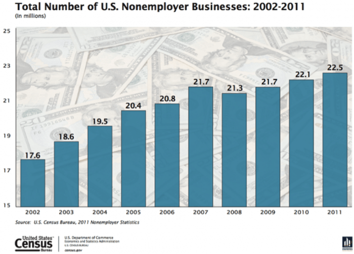 Product Creation - Total Number Of U.S.Nonemployer Businesses