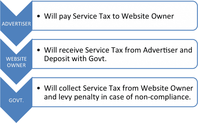 Service Tax On Website