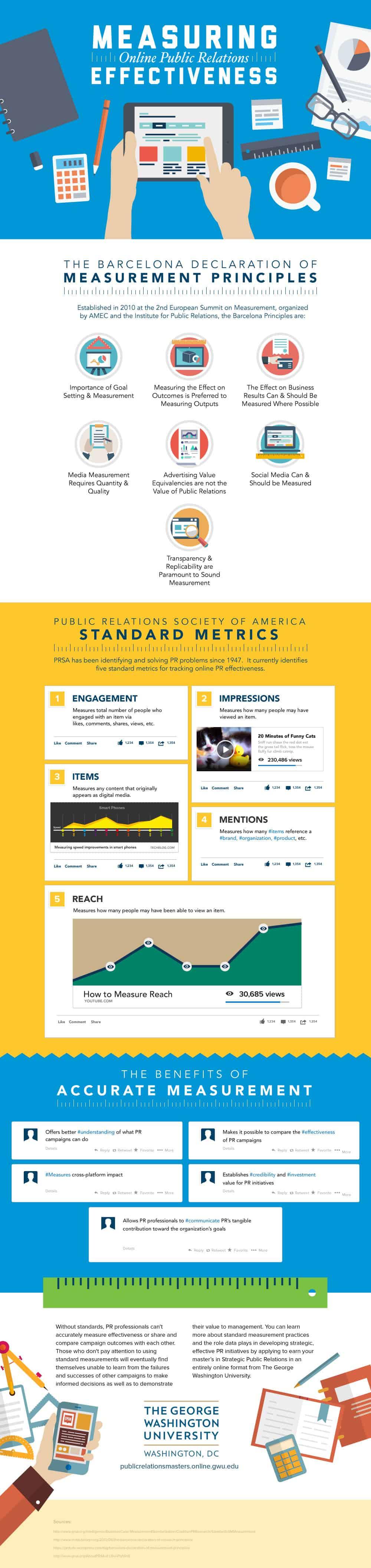 Measuring Online PR Effectiveness