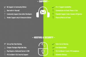 Magento (vs) Shopify
