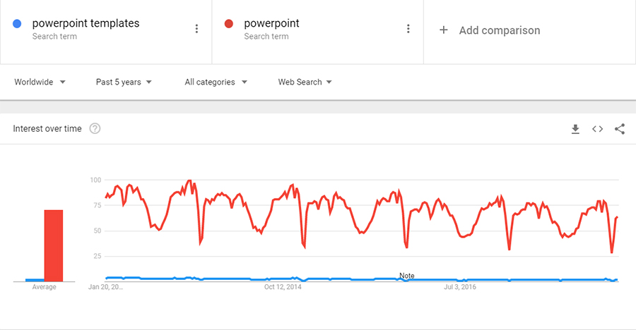 PowerPoint Templates Google Trends