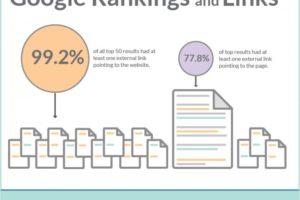 Google Rankings & Links