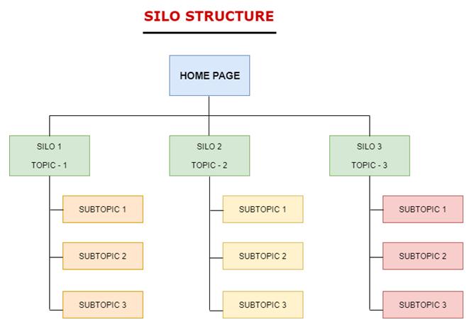Silo Link Building
