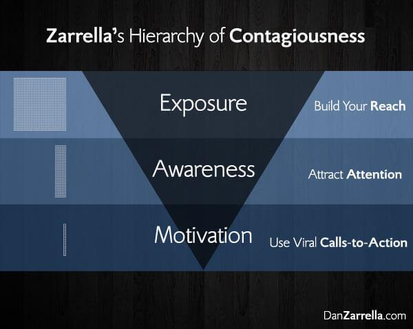 Zarella's Hierarchy Of Contagiousness