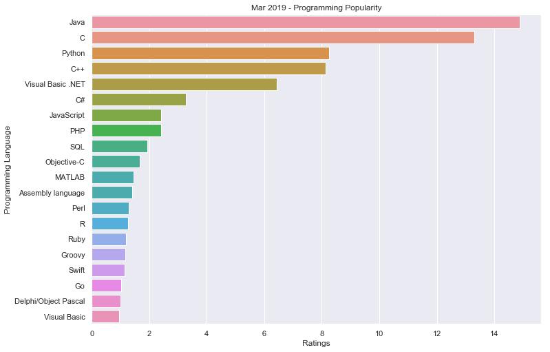 Programming Popularity