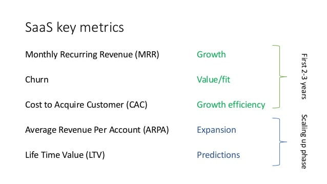 What Are SaaS Business Metrics